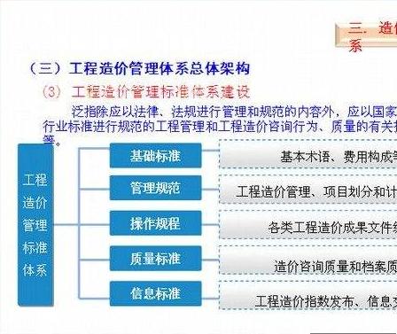 [毕业论文]浅谈建设工程造价管理-secret_29