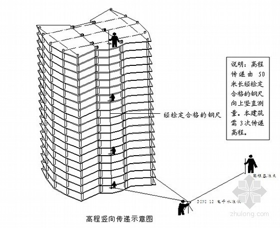 重庆某建筑及裙楼施工组织设计(网络计划 33层)