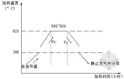 南京某体育场钢结构屋盖制作安装施工组织设计(投标书)