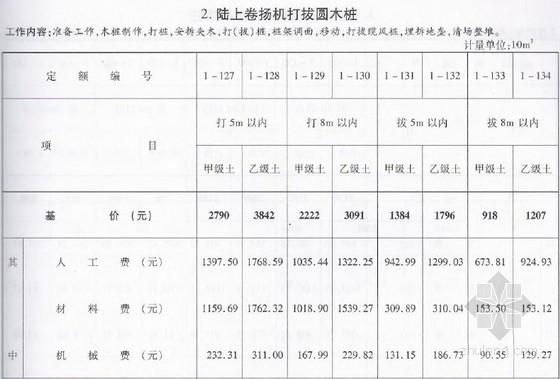 [浙江]2010版市政工程预算定额(第一册)