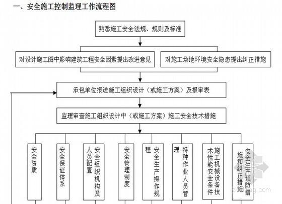 [广东]别墅群住宅工程监理大纲(技术标 质控详细 金匠奖)