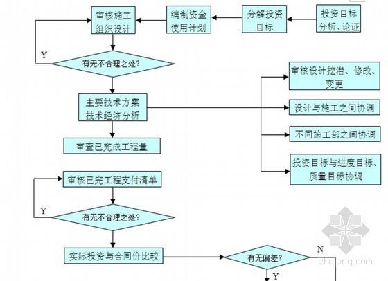 [江苏]河道整治及建筑物拆除改造工程监理大纲