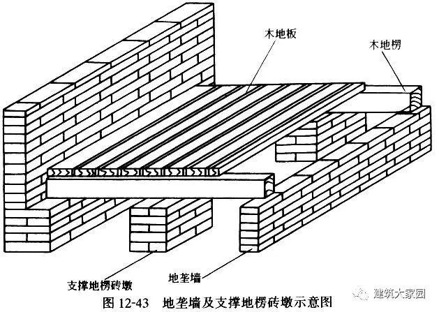 砌筑工程的基础知识及相关工程量计算_9