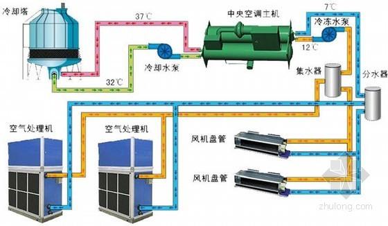 vrv空调系统原理讲解资料下载-中央空调工作原理图