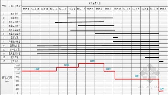 建筑工程施工进度计划及保障措施(附图表)
