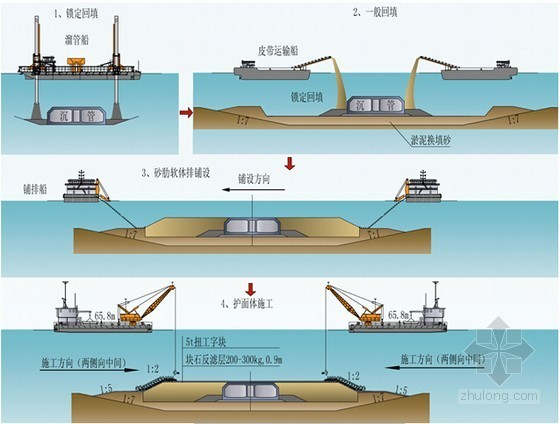 海上大型沉管隧道浮運安裝施工技術講解24頁(著名島隧工程)
