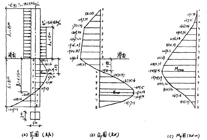 膨胀土滑坡抗滑桩设计与施工_4