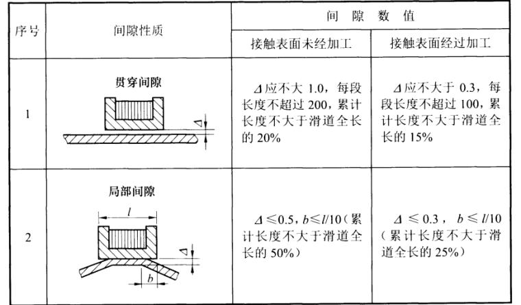 NBT35045-2014水电工程钢闸门制造安装及验收规范-2滑道支承夹槽底面与门叶表面的间隙