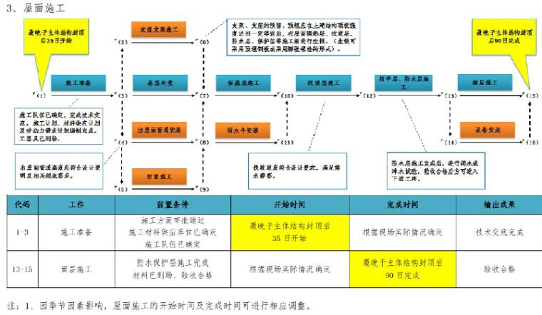 知名企业工程项目管理标准化指导手册(图文丰富)_10