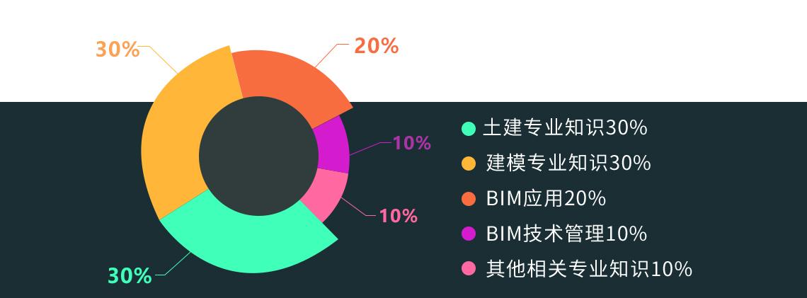 土建BIM工程师训练营火热报名中...