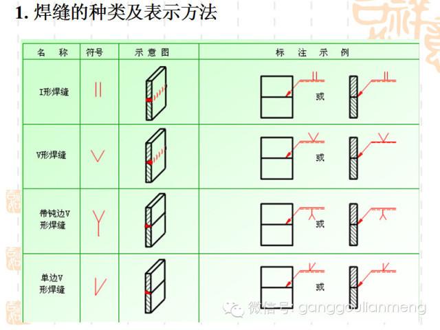 钢结构施工图的识读_11