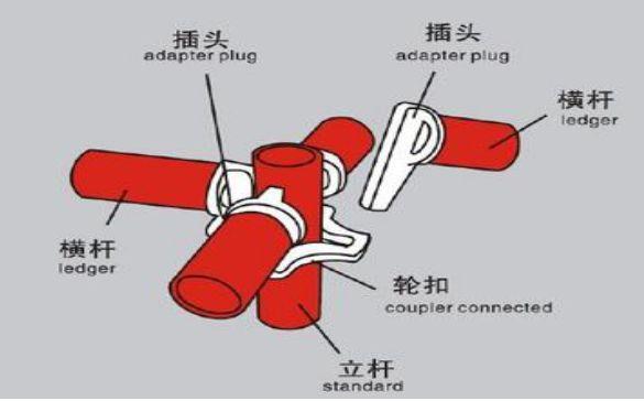 轮扣式脚手架、扣件式脚手架哪种性价比高