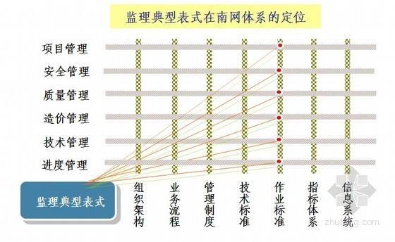 电网基建工程监理常用表式培训资料(共55页)