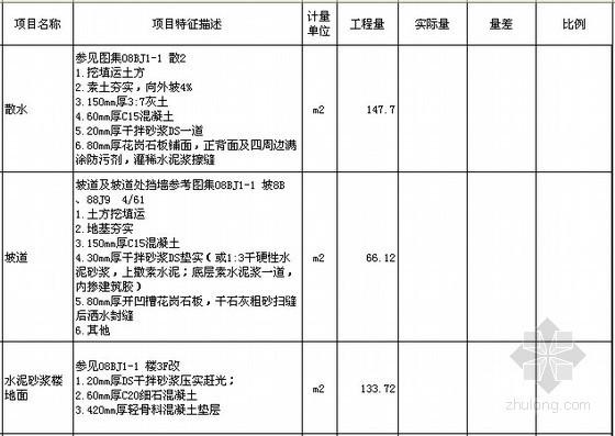 [北京]教育实习基地项目建设工程施工招标文件及投标文件(附全套图纸报价施组)-分部分项工程量清单与计价表