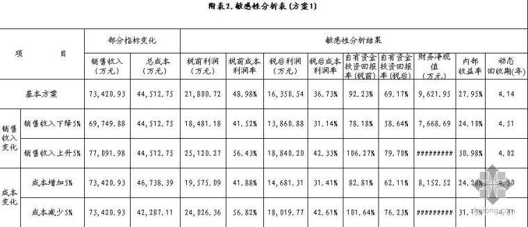 长沙某项目投资估算表