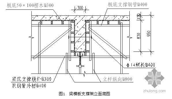 合肥某框架剪力墙结构高架模板支撑施工方案(有计算)