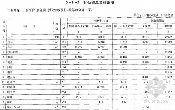 2007版公路工程概算定额(下册)