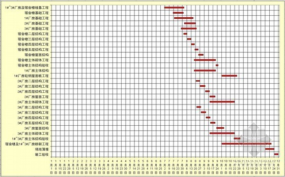 工业厂房工程施工进度计划横道图(自动计算)