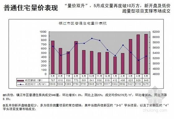 绿色地产营销规划报告(101页  图表丰富)