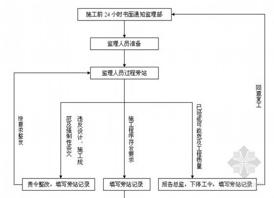 [郑州]框架教科楼工程监理旁站方案