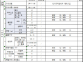 [湖南]住宅小区工程监理平检资料(10份)