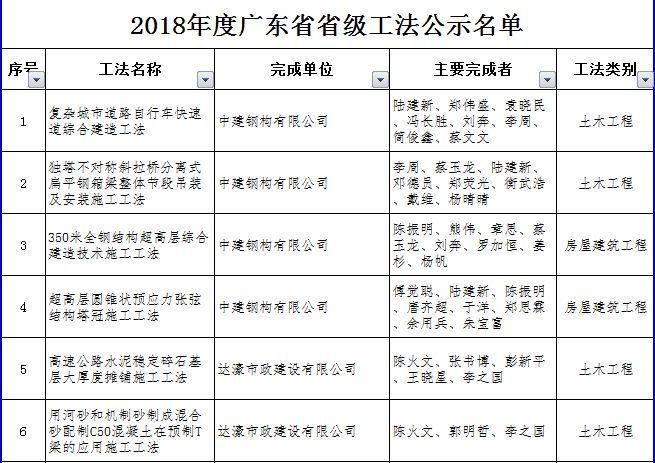 关于2018年度广东省省级工法评审结果的公示