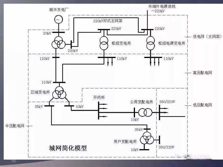 詳解建筑低壓配電系統,超贊!_16
