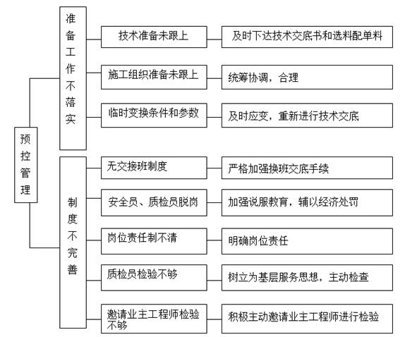 建筑工程投标文件(111页)