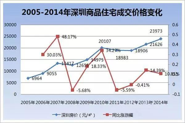 今年国庆节后,深思房地产过去的十年,未来趋势是否应验?_5