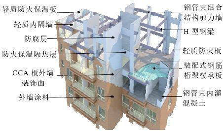 专家视角|预制装配式新型建造生产方式_8