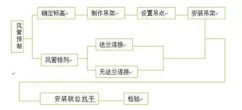 空调风系统、防排烟基础知识(详细)_5