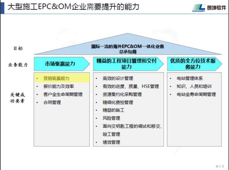 大型EPC&OM管控一体化平台(工程管理,软件)