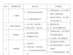 中海地产工程质量通病防治措施(共48页)