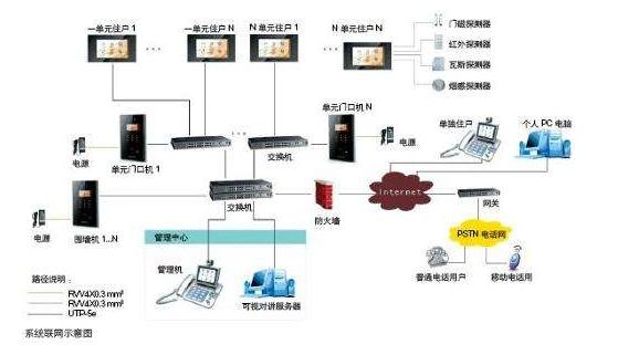 民航云南监管办综合业务楼智能化小区弱电系统解决方案