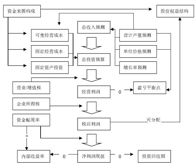 建筑工程项目管理知识实战讲解(363页,图文丰富)_9