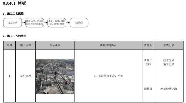 建筑工程施工工艺质量管理标准化指导手册_55