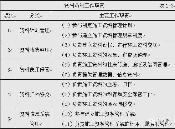 新规之后,建筑施工八大员工作职责范围!_5
