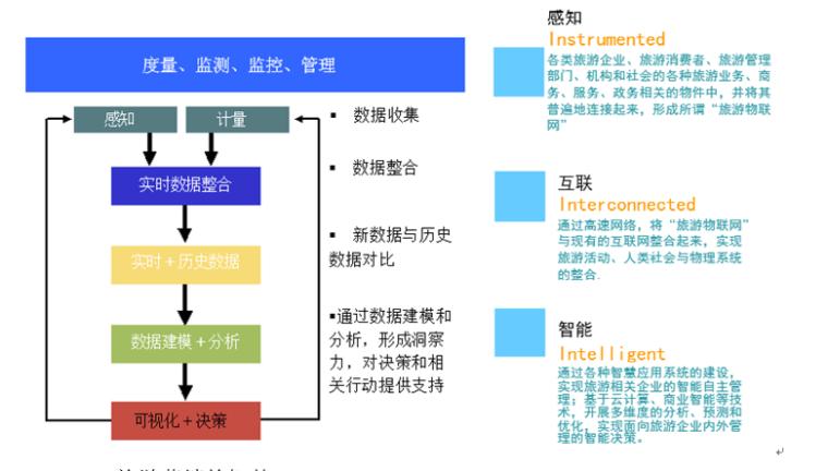 智慧景区系统规划方案