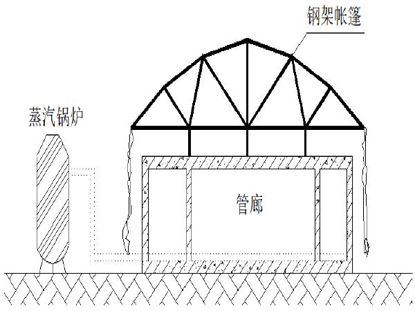 [西安]模拟地下综合管廊工程季节性施工方案