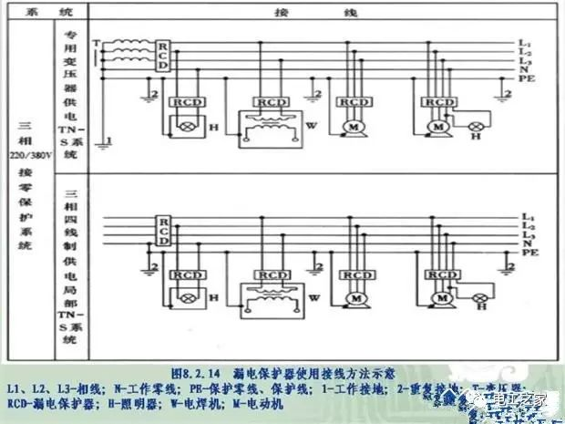 施工临时用配电箱标准做法系列全集_7
