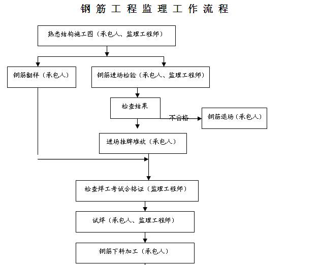 住宅楼项目土建施工监理方案(含流程图)