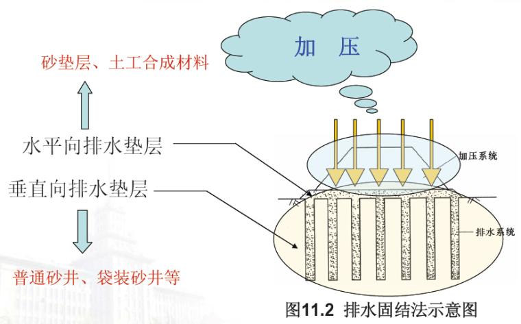 《地基处理》课程讲义549页(知名大学)_6