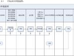 [江苏]房地产公司成本管理手册(146页,图表丰富)