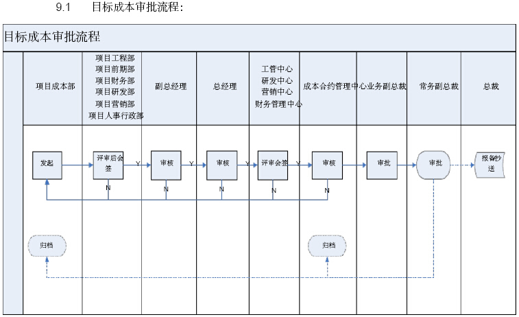 [江苏]房地产公司成本管理手册(146页,图表丰富)_1