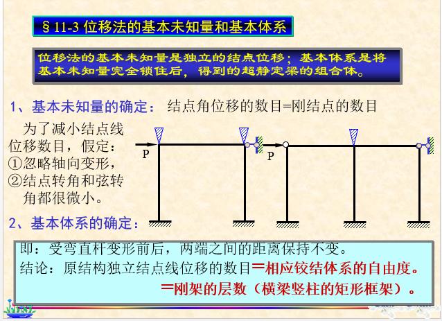 结构力学-位移法_9