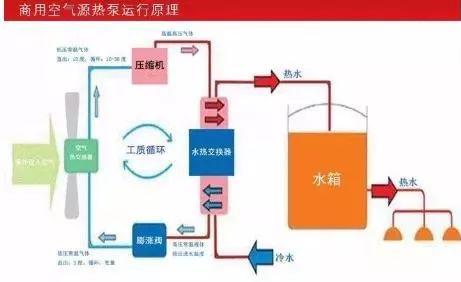 空气能热泵原理_4