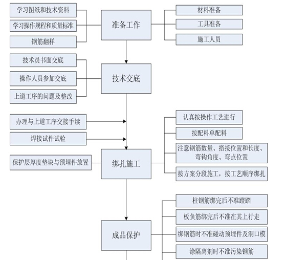 高层住宅楼工程质量策划书(附多图)_3