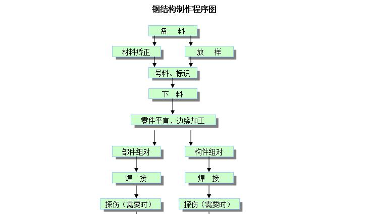 中海油惠州化工厂工程钢结构施工方案(共20页,内容详细)