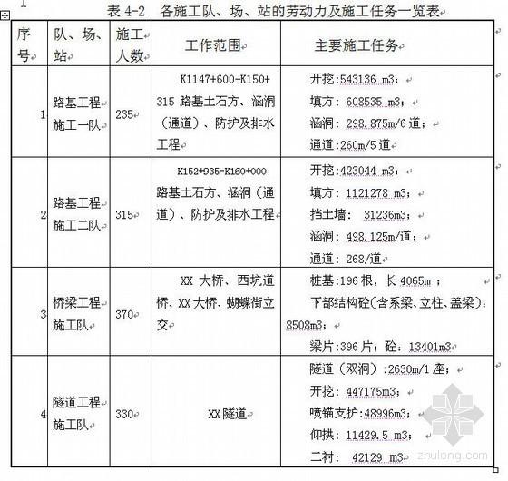 沈海高速公路施工组织设计(2010年实施,双向四车道)