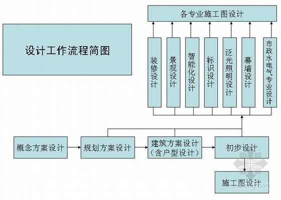 建筑设计管理工作重要节点(流程图)